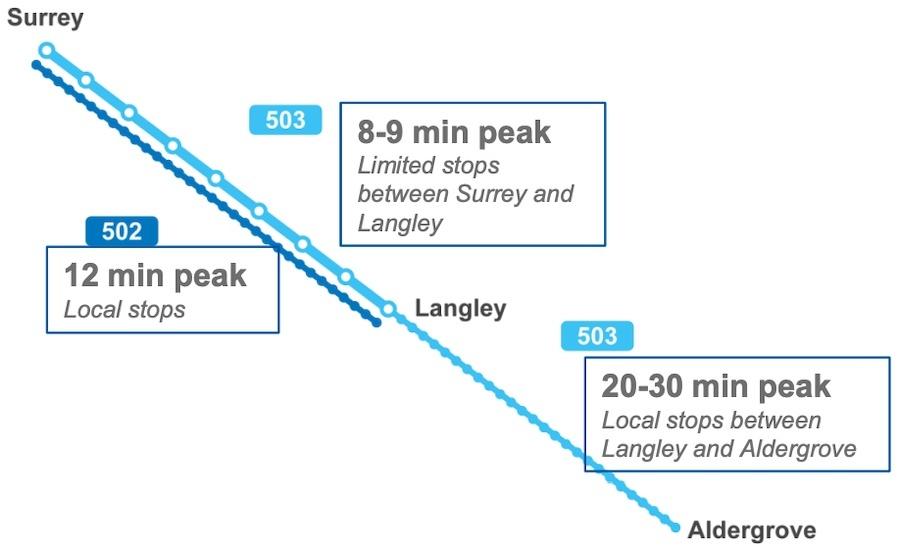 Translink To Improve Fraser Highway Express Bus Service