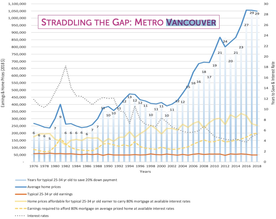 Metro Vancouver housing affordability