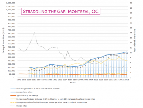 Montreals Average Home Prices Need To Fall 131000 To
