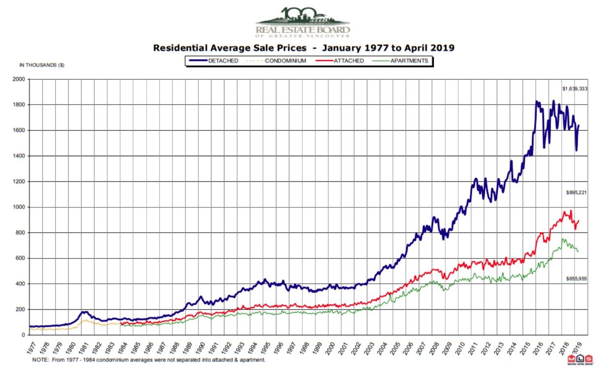 Metro Vancouver house price history