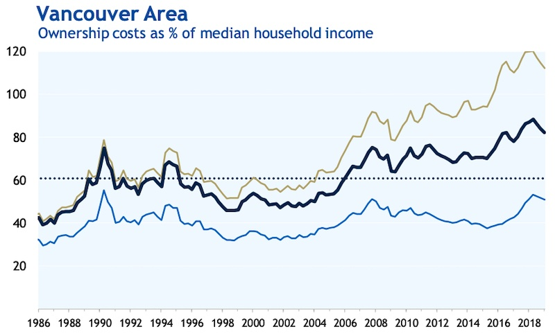 RBC Housing Affordability, June 2019 report