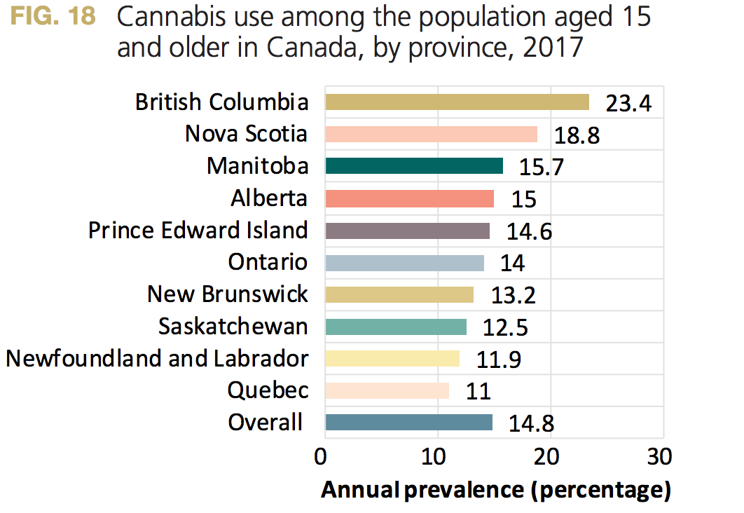 cannabis use increased