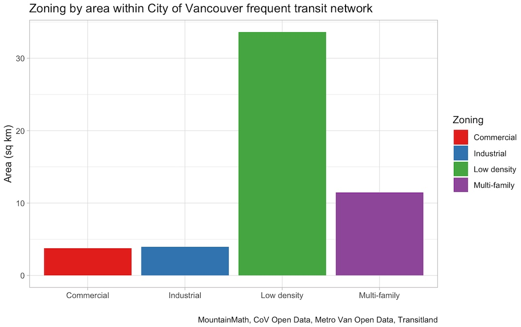 Vancouver frequent transit network zoning