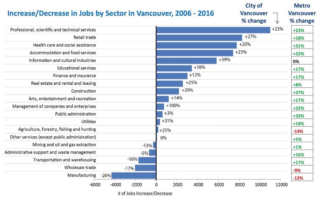 Vancouver economy