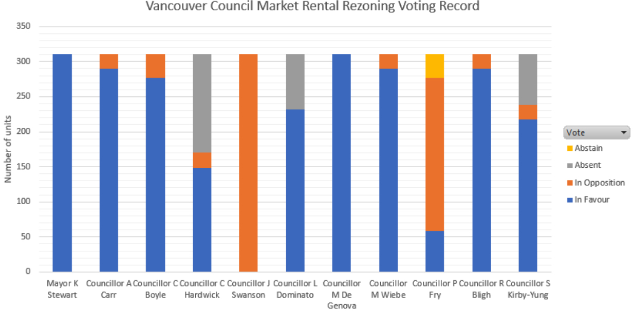 Vancouver council rental housing voting record
