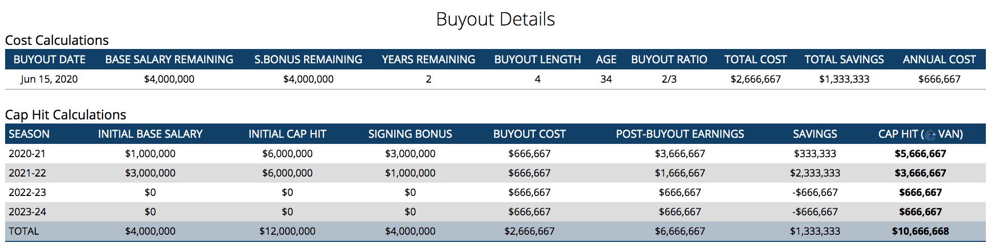 buyout loui eriksson canucks