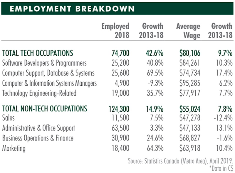 Vancouver tech industry, CBRE 2019 Scoring Tech Talent