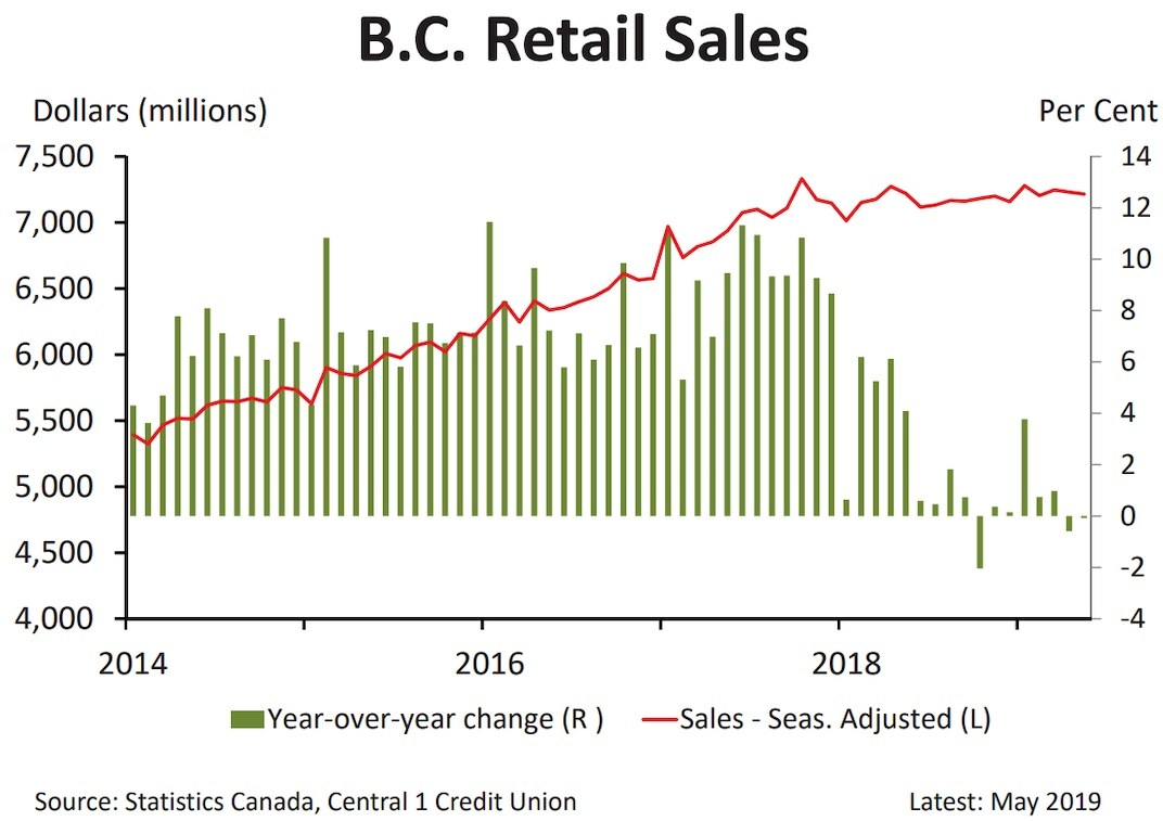 BC retail sales performance. (Central 1 Credit Union)