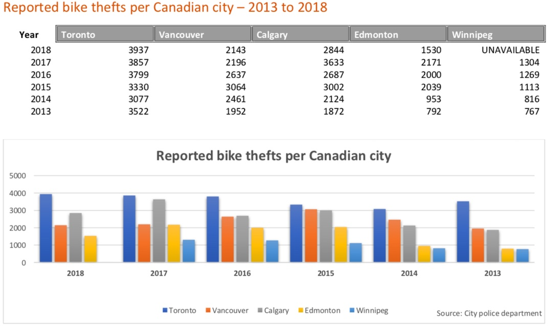 Bike thefts in Canadian cities. (Square One Insurance Services)