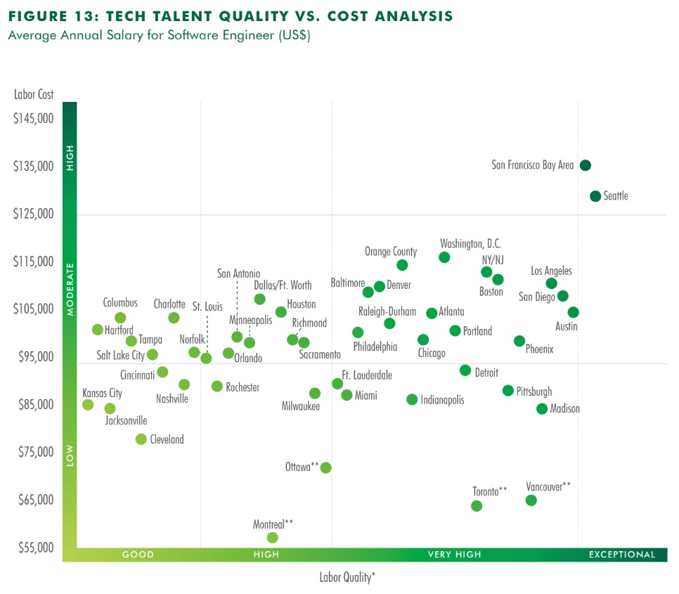 Tech engineer talent and salaries in North American cities, 2019. (CBRE)