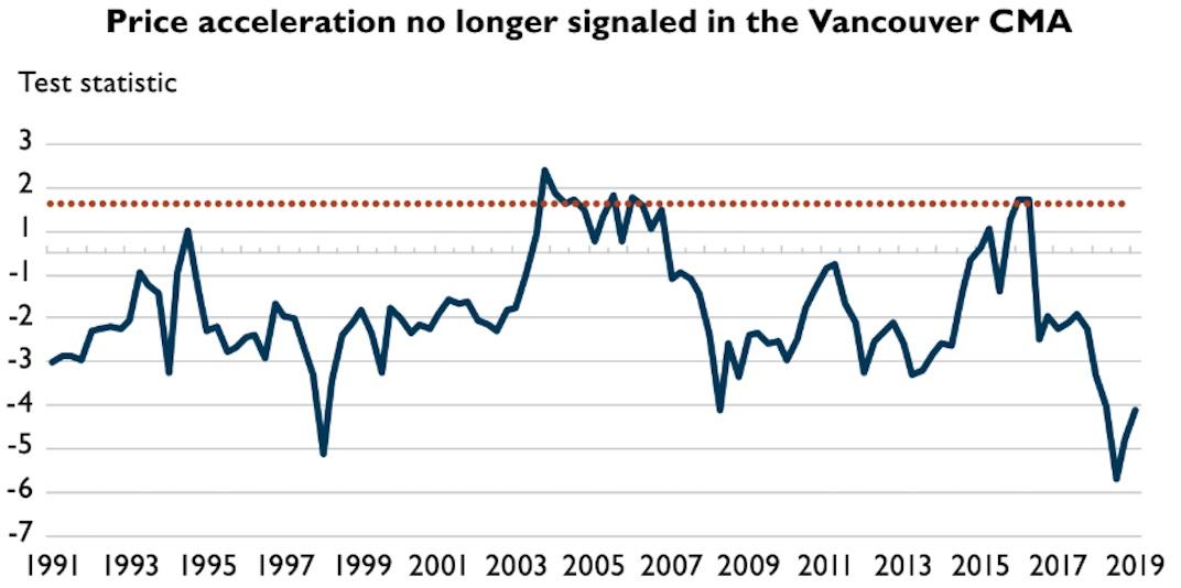 Metro Vancouver housing market, Q2 2019. (CMHC)