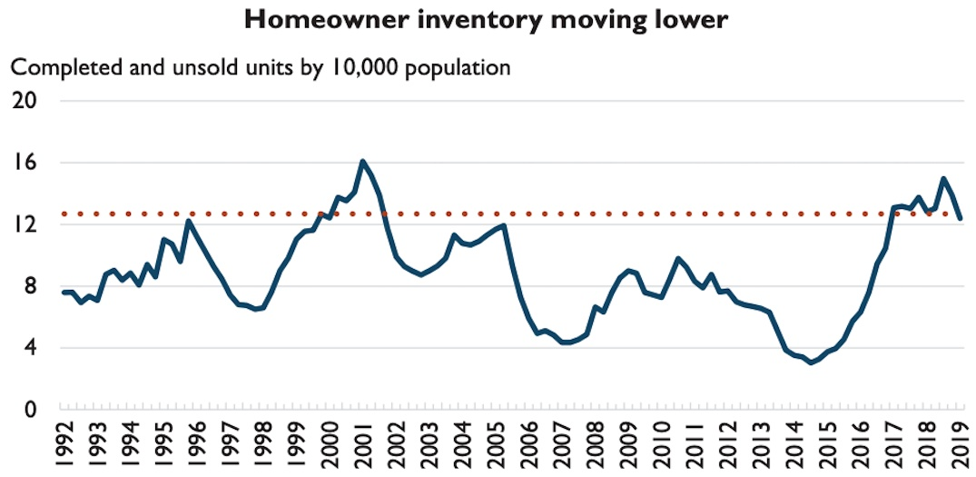 Calgary housing market, Q2 2019. (CMHC) overheating