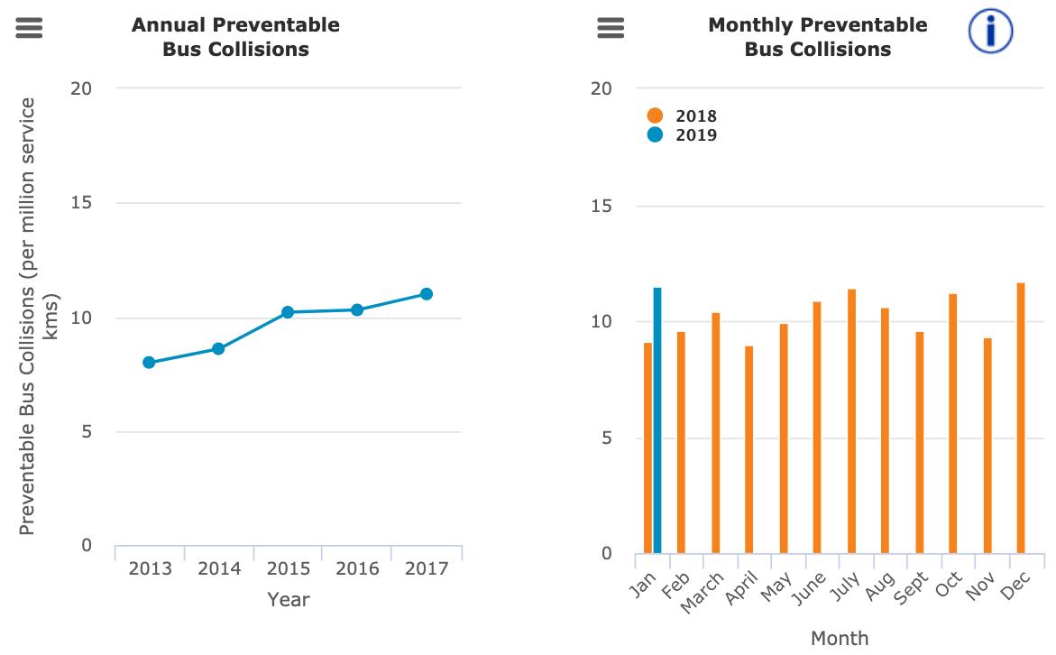 TransLink preventable bus collisions statistics