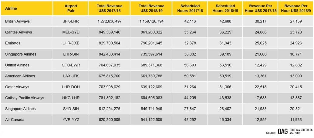 Most profitable flight routes OAG