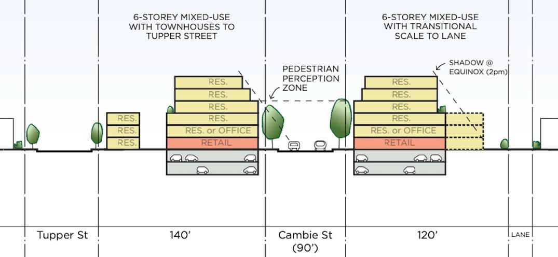 Cambie Village Cambie Corridor Plan