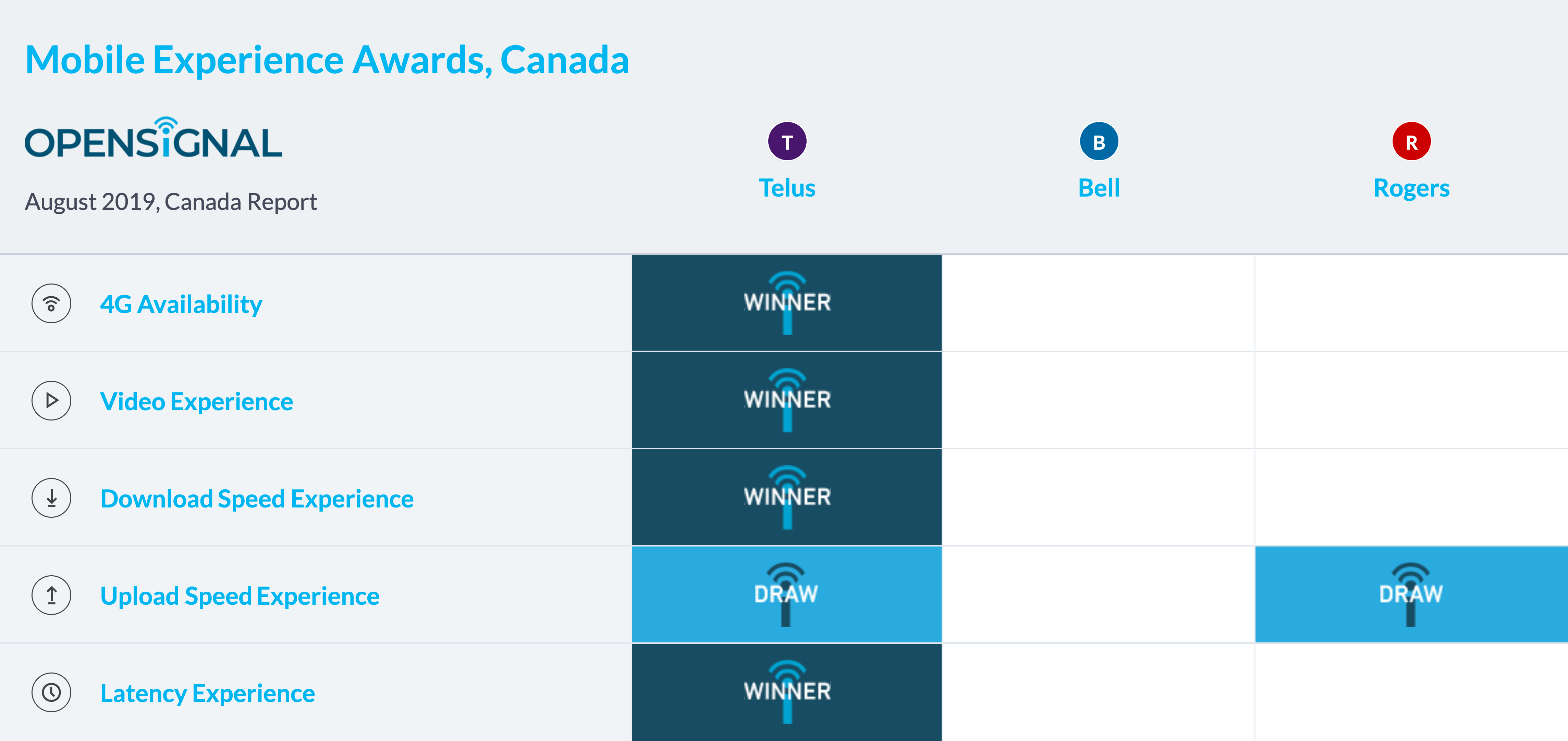 Canada's 3 major 4G LTE networks were just tested against