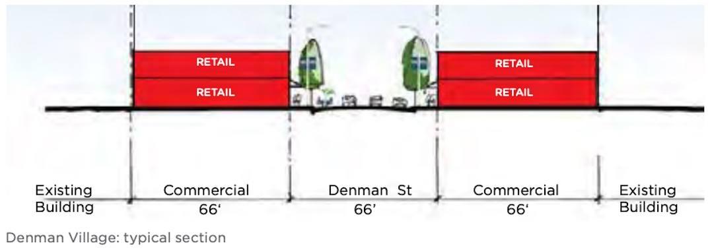 Denman Village Vancouver West End Community Plan