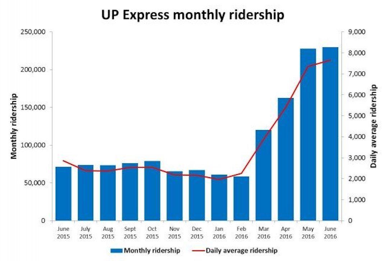 Union Pearson Express ridership