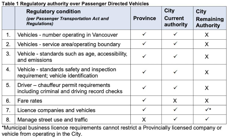 vancouver ridehailing regulations 2