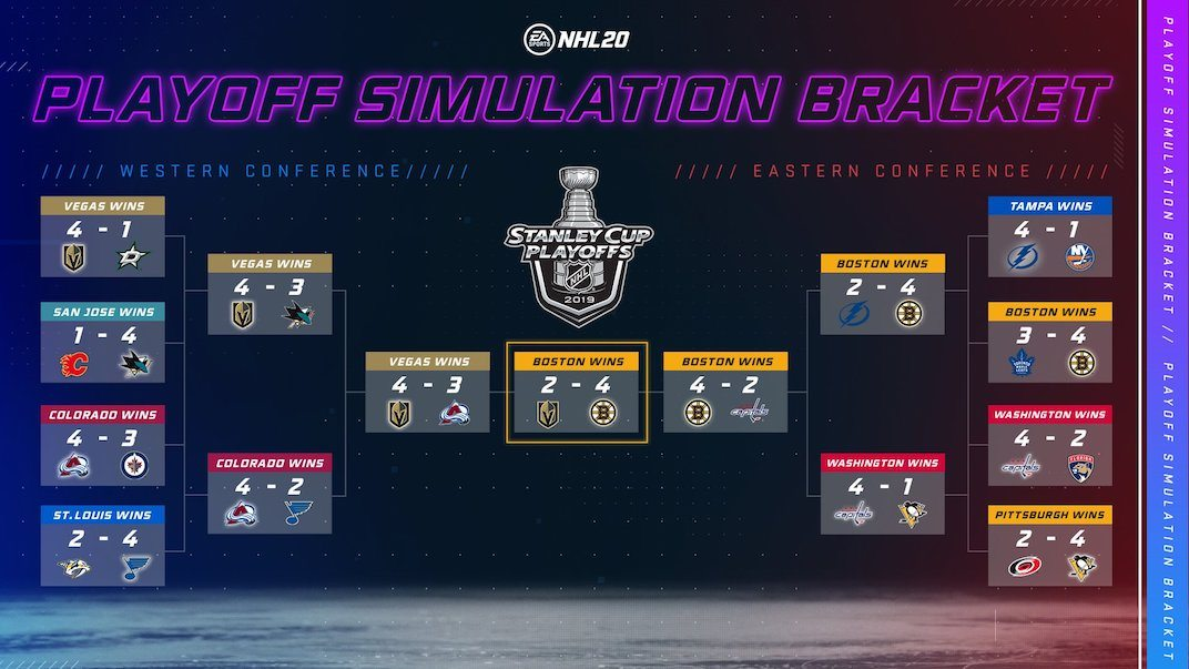 ea sports nhl playoffs simulation