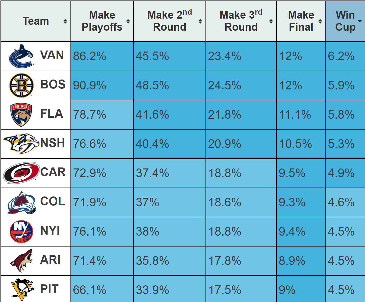 Canucks Stanley Cup odds.