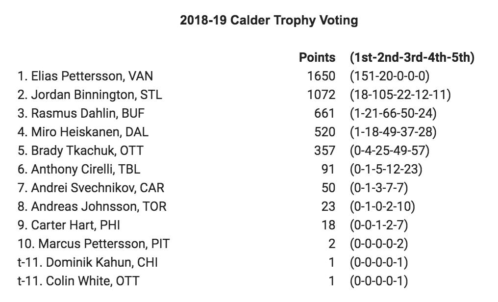 calder trophy voting 2019