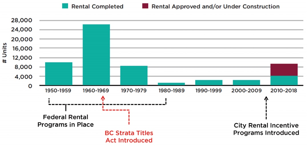 vancouver rental housing history