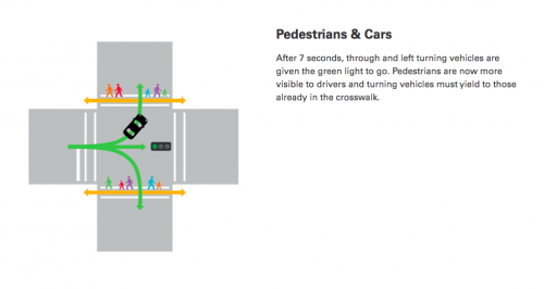 Leading interval intersections