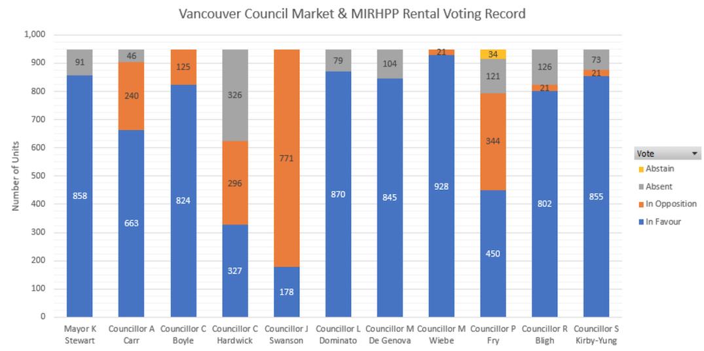 vancouver market rentals