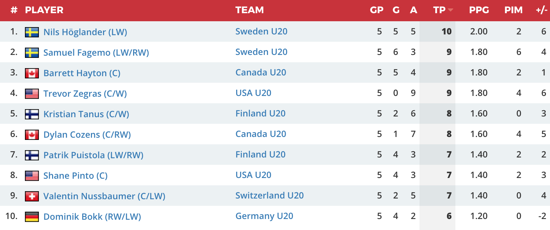 world juniors scoring