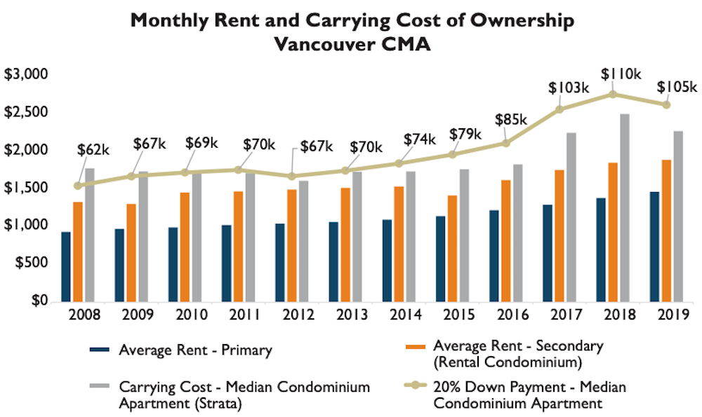 Rental Market Report 2019, Vancouver CMA. (CMHC)