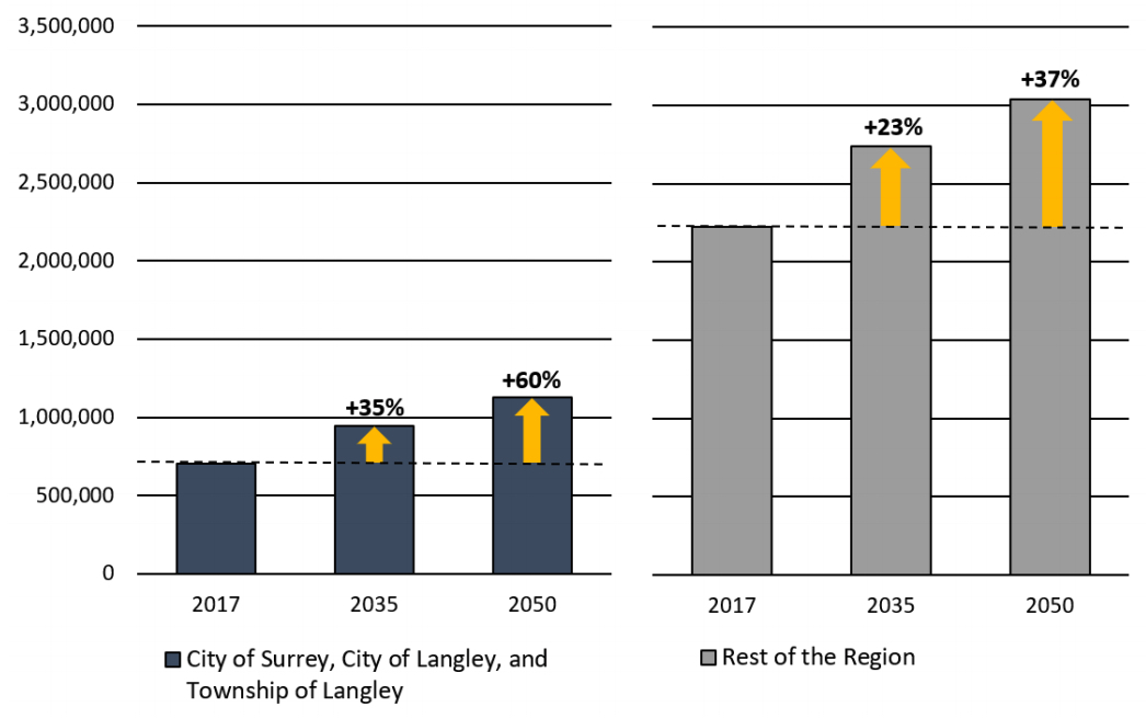 south of fraser metro vancouver population employment growth