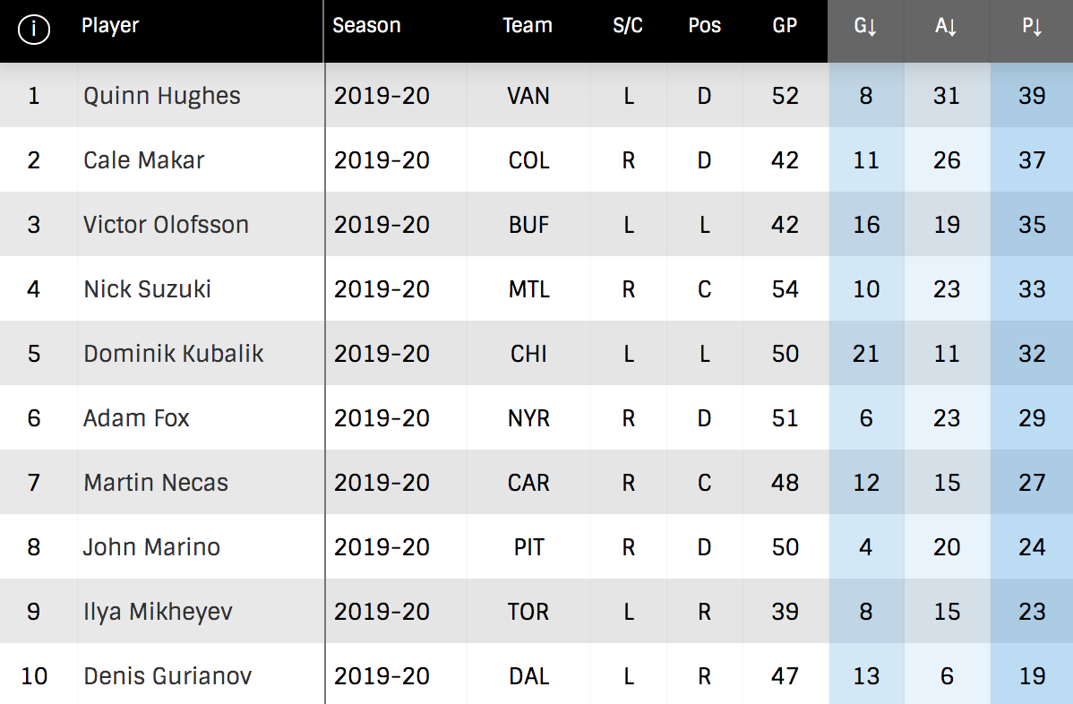 nhl rookie scoring leaders