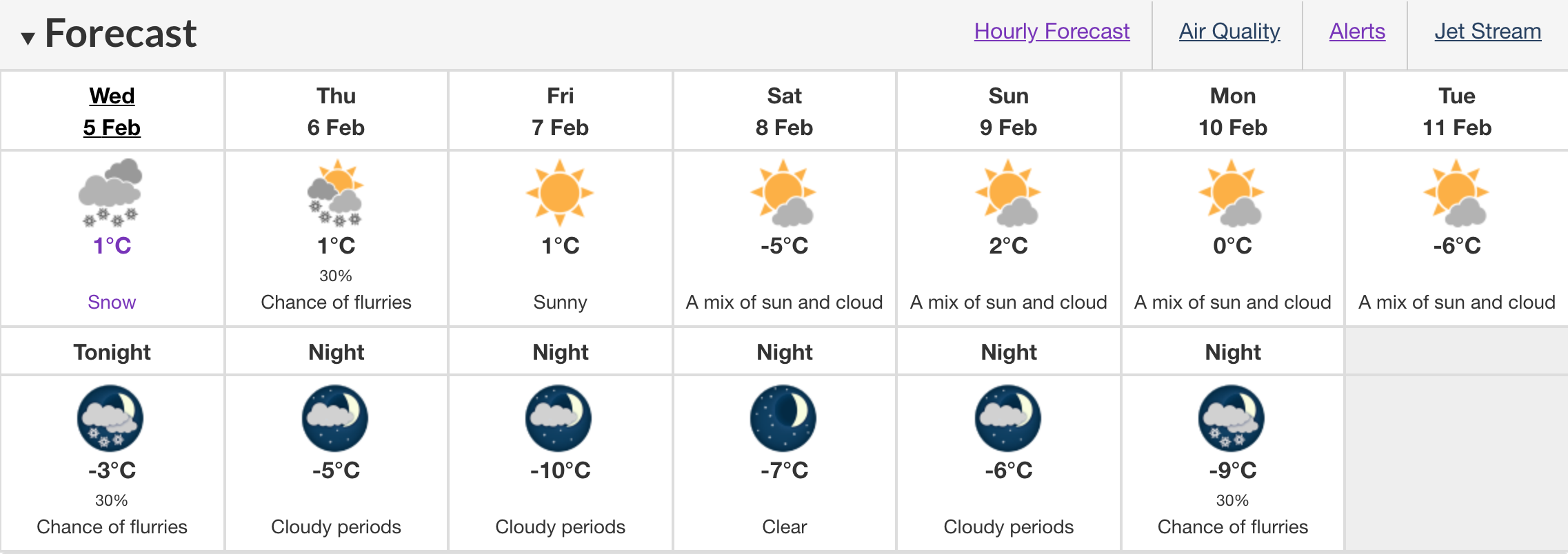forecast Edmonton