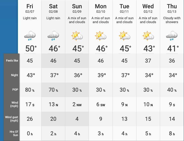 seattle weather