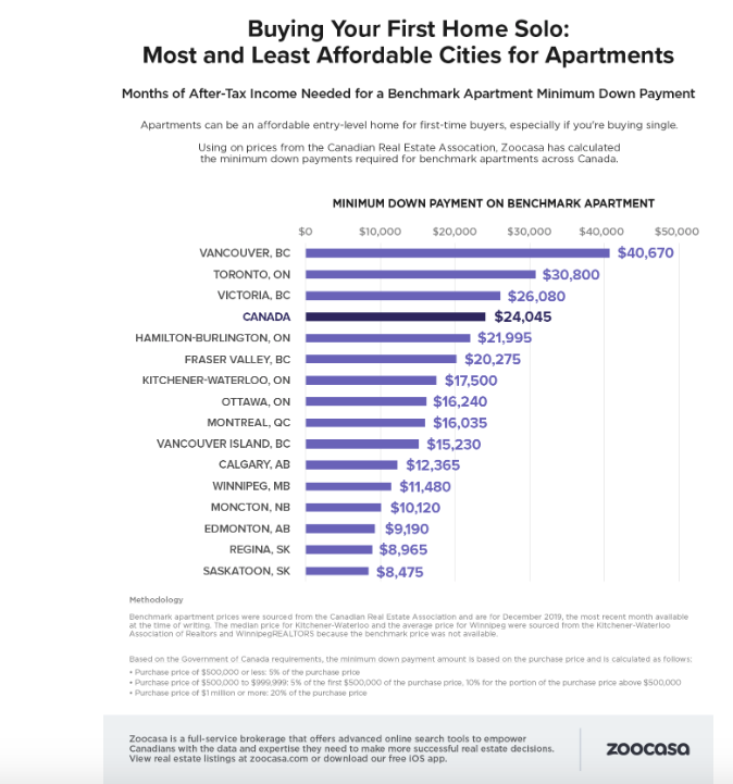 downpayment average by cost
