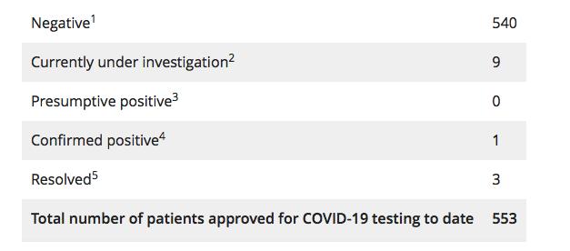 coronavirus Ontario