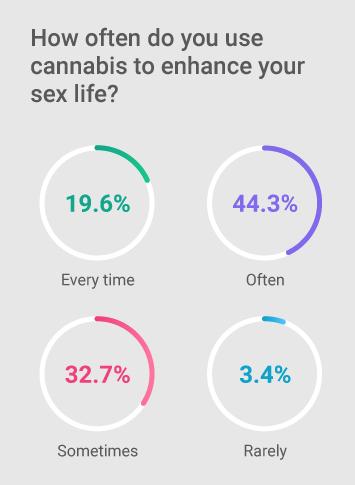 cannabis sex