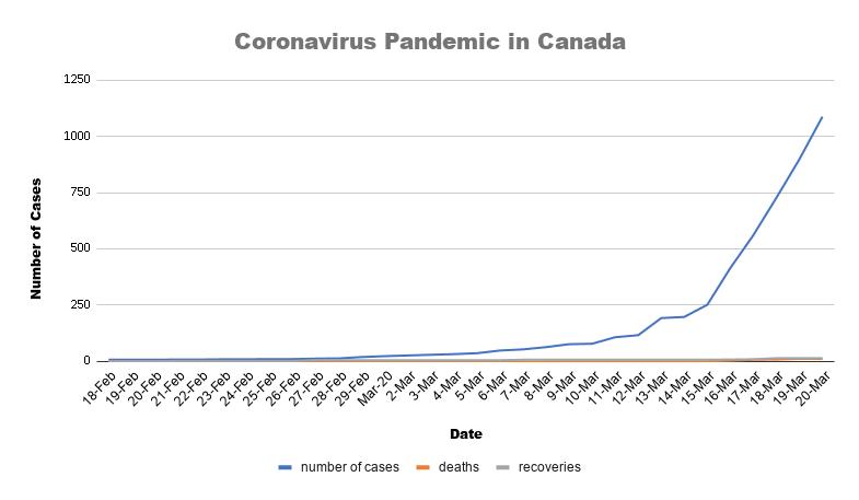 Canadian coronavirus cases chart