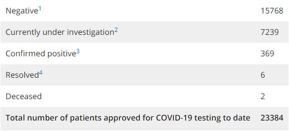 ontario coronavirus