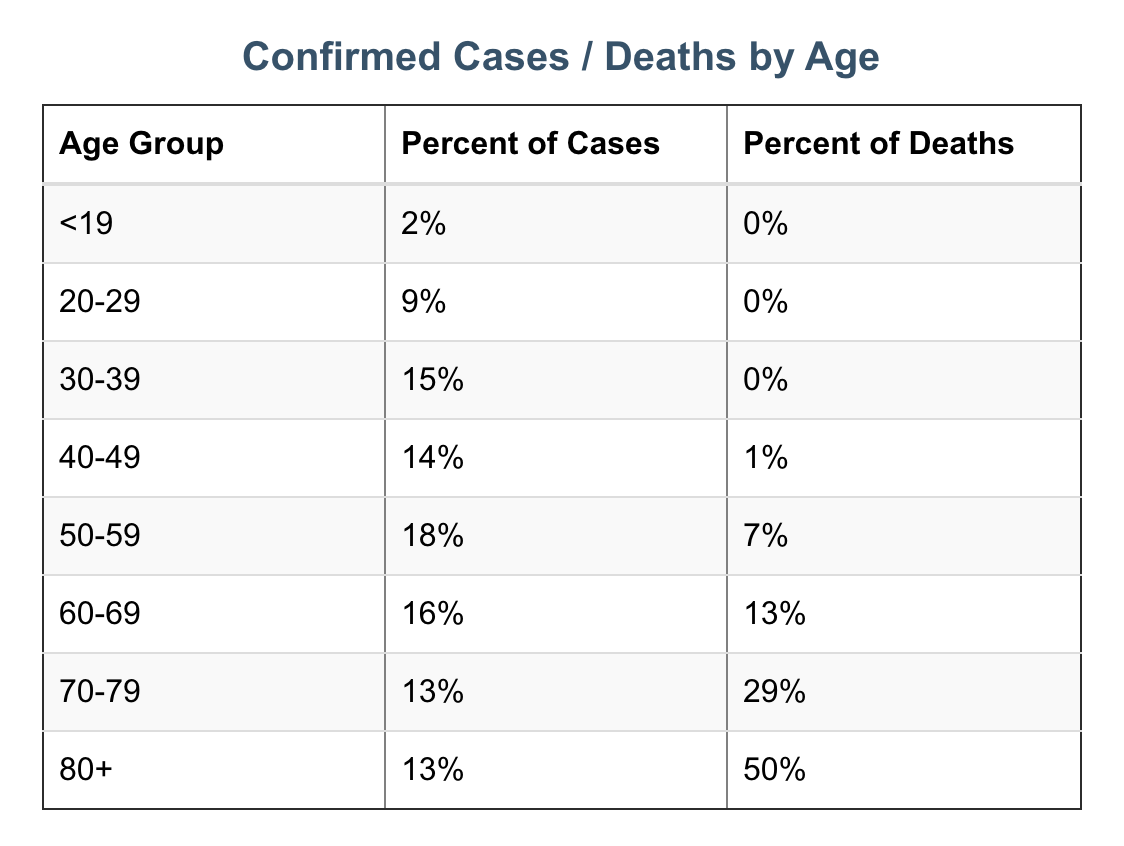 Washington coronavirus cases