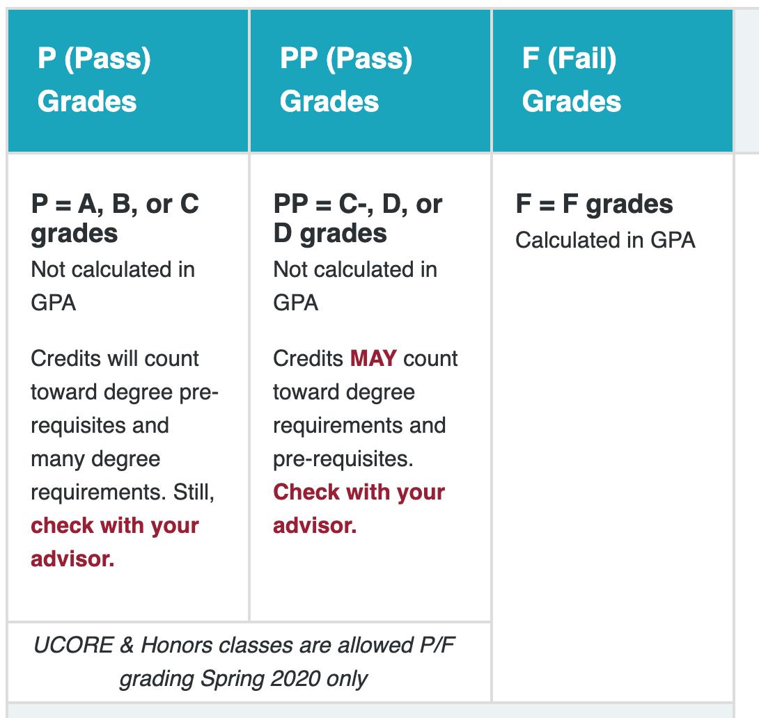 WSU pass/fail