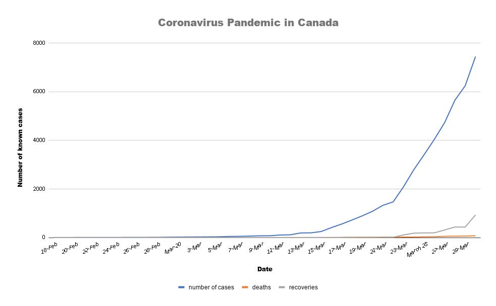 Coronavirus chart March 30