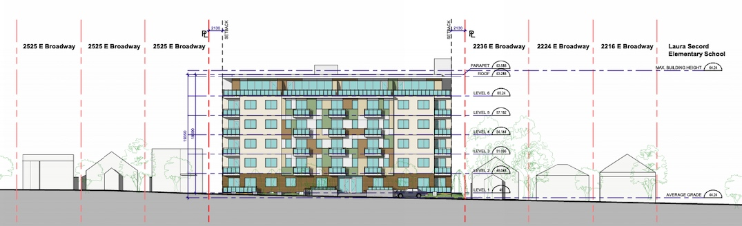 2246-2268 East Broadway Vancouver