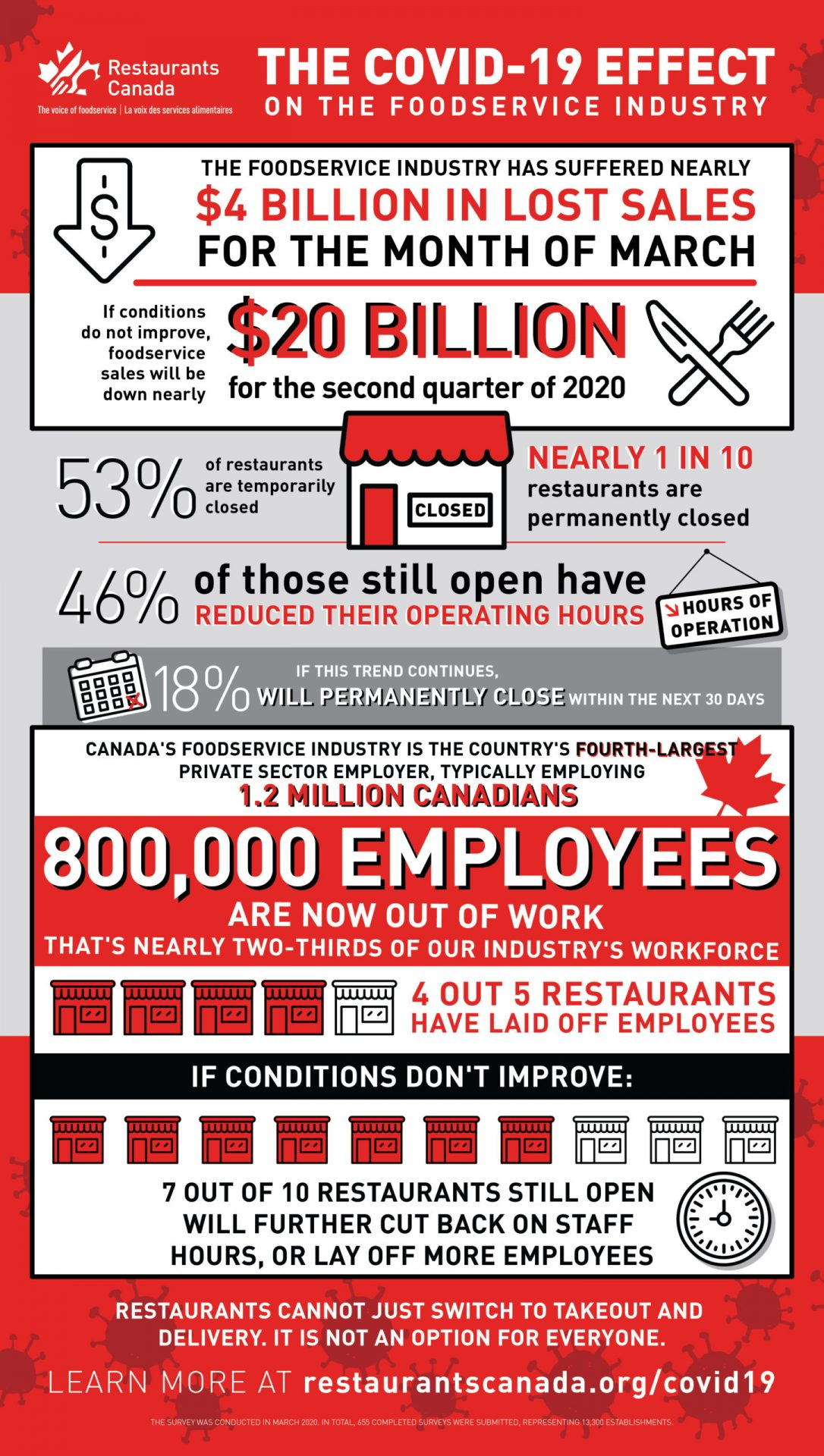 Restaurants Canada covid-19 survey
