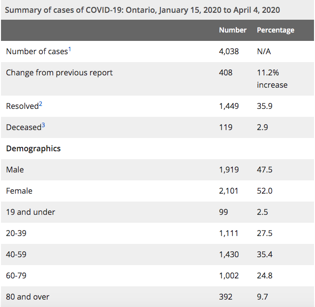 Ontario covid cases April 5