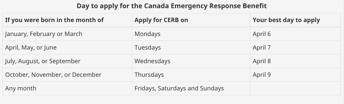 CERB schedule