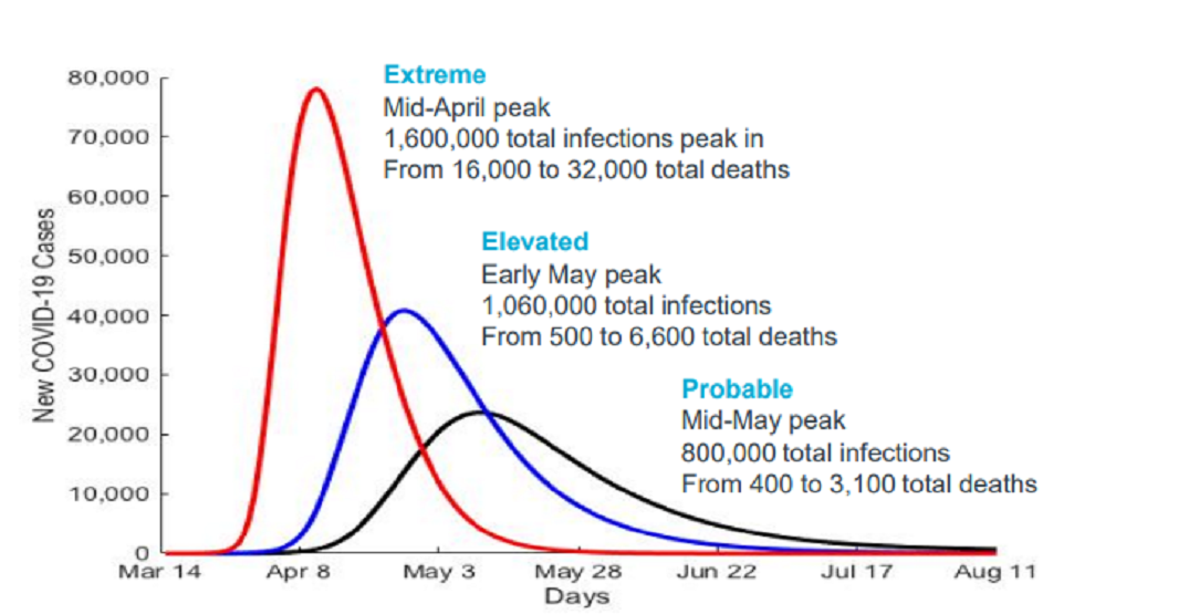 Here's what Alberta's coronavirus curve is projected to look like