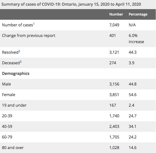 Ontario coronavirus cases