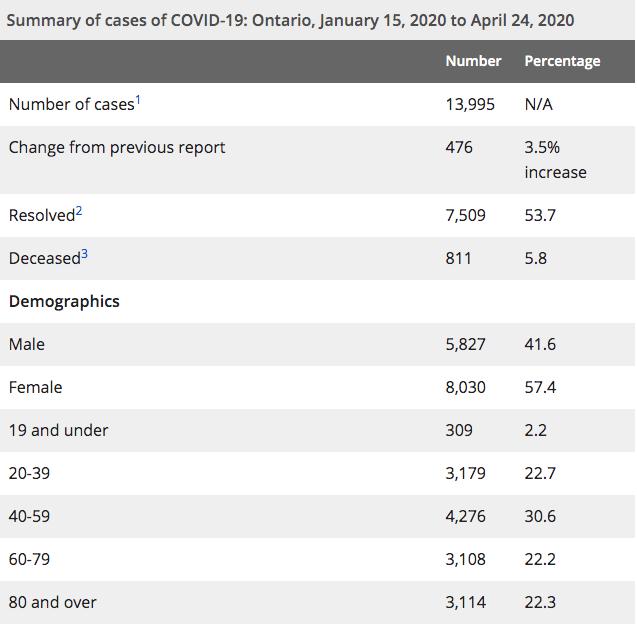 Ontario covid data